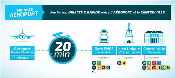Itinéraire de la navette aéroport de Nantes Atlantique